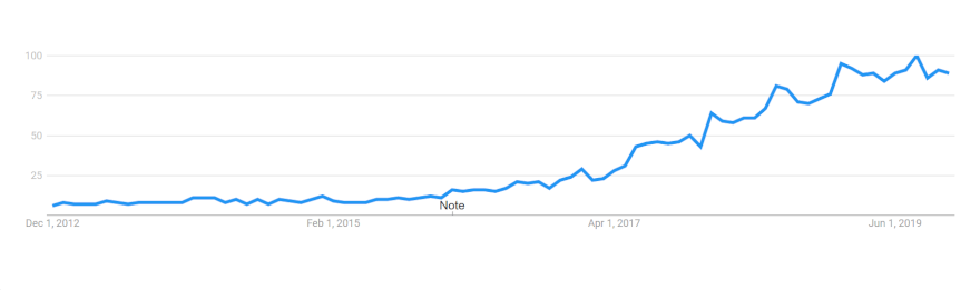 AliExpress dropshipping google trends graph