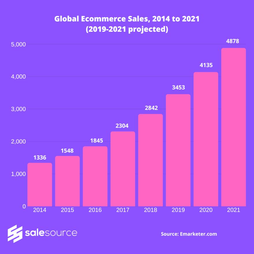 Global ecommerce sales from 2014 to 2021