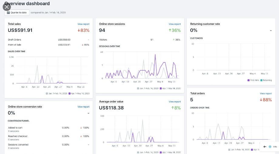shopify ecommerce analytics
