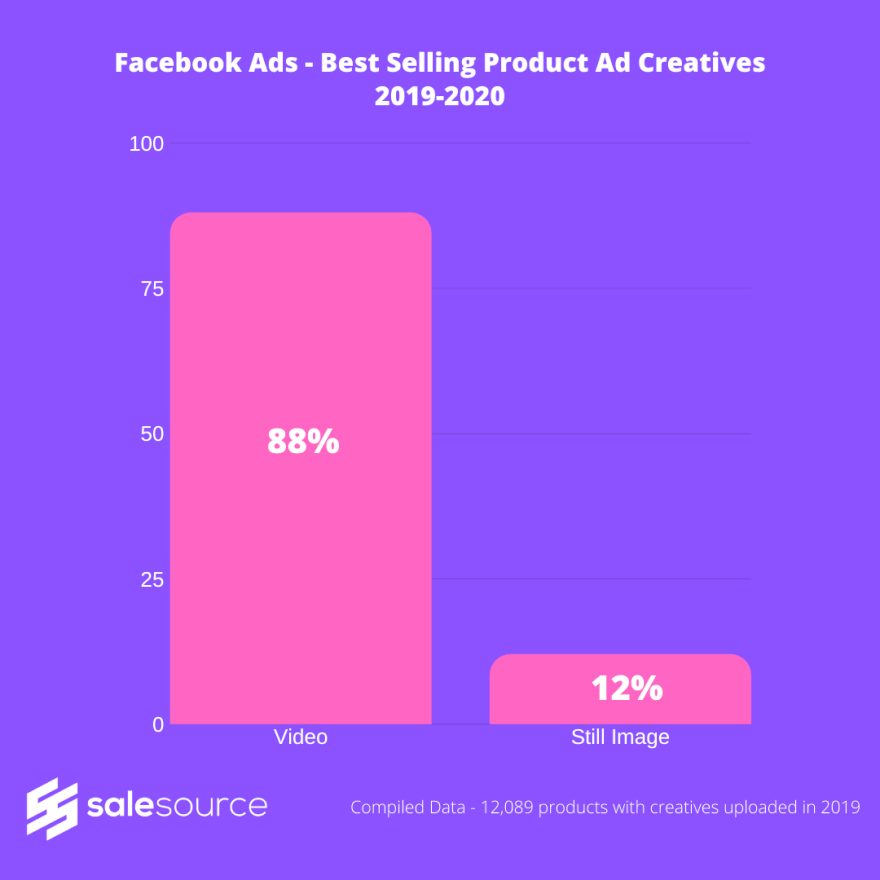 Facebook Ads Best Selling Product Ad Creatives