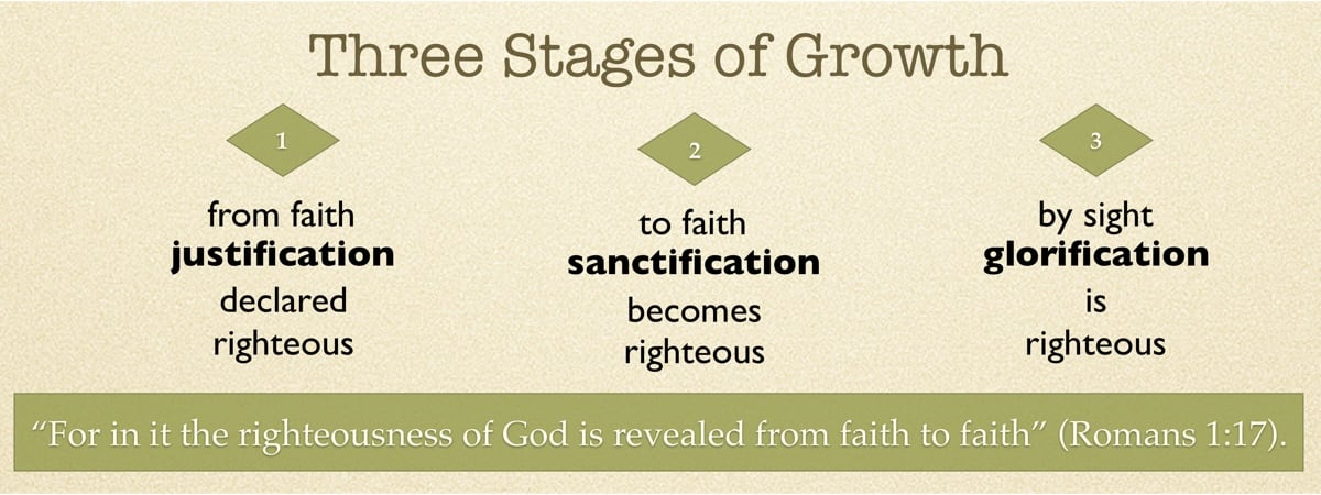 Three stages of Growth: Justification, Sanctification, Glorification