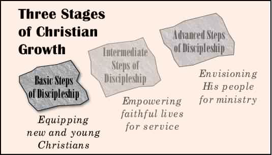 The Basic Stage of Discipleship