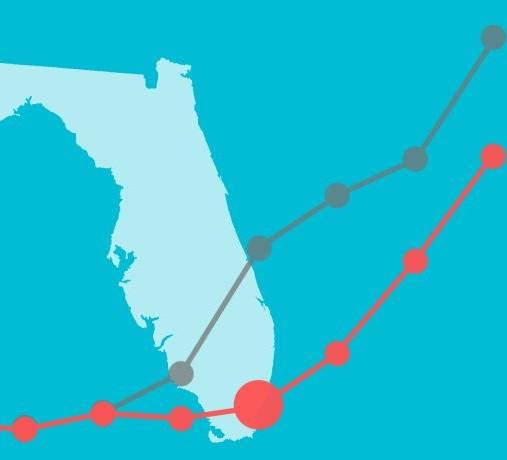 La Floride enregistre plus de de 5500 cas de COVID-19 alors que le nombre de mortalité de l'État est en révision voici les chiffres