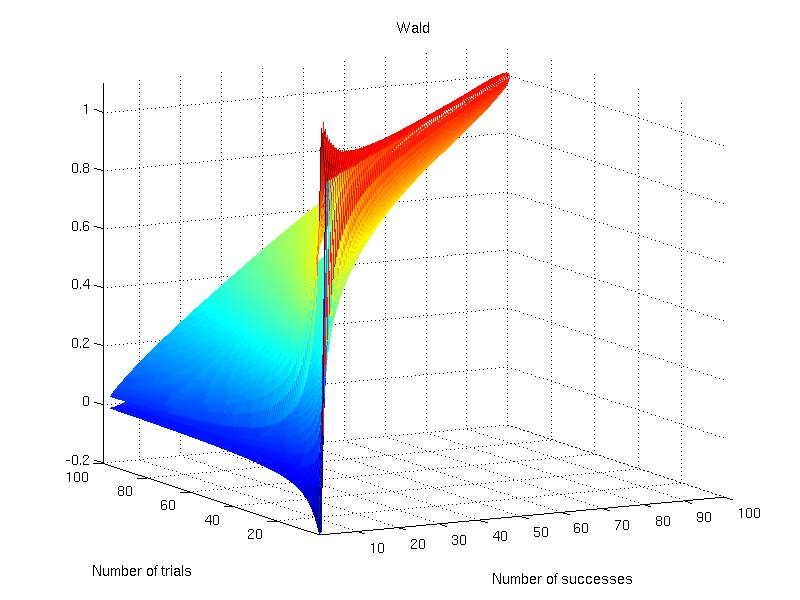 Confidence intervals for Bernoulli trials | Brainder