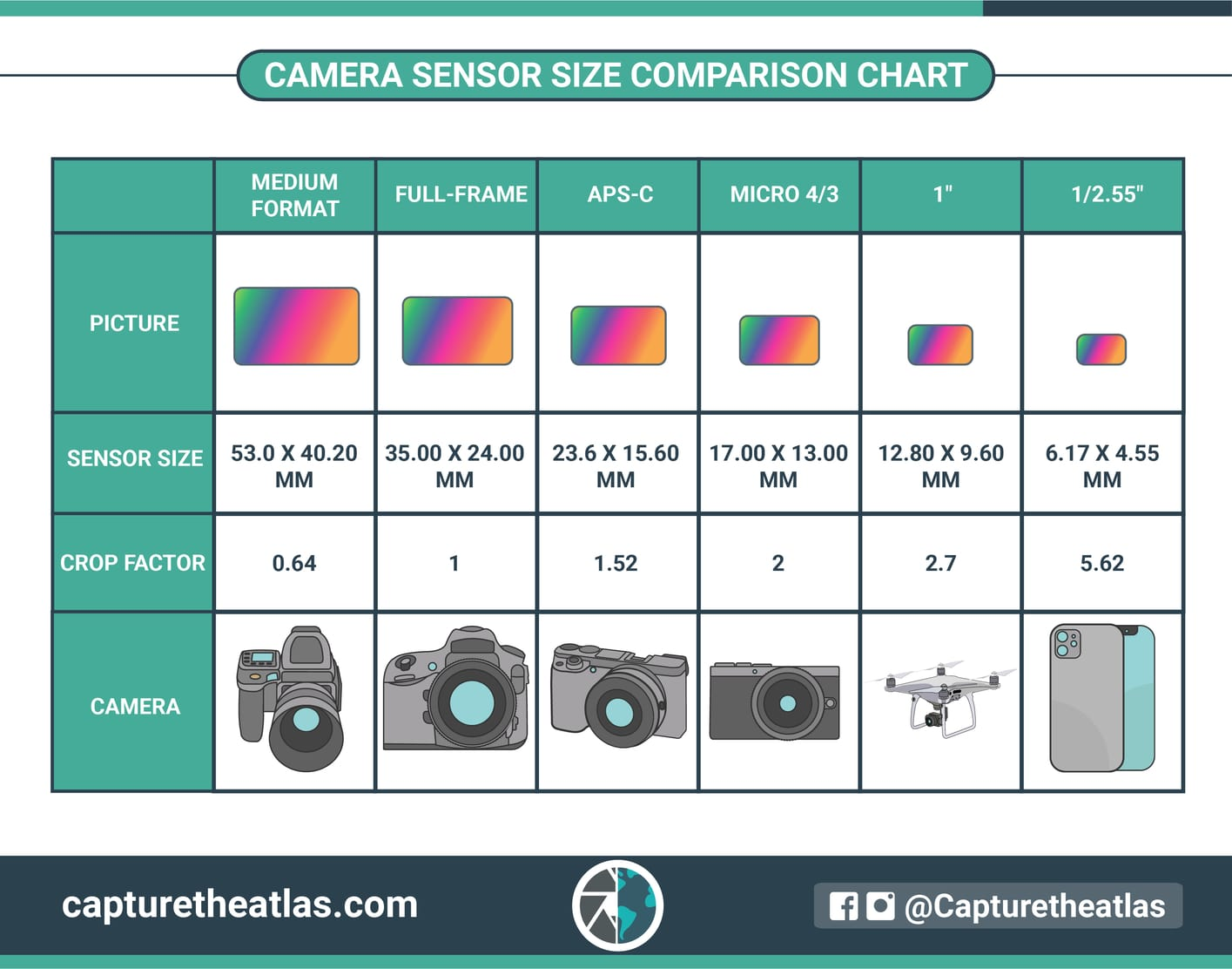 Camera Sensor Size In Photography Why It Matters
