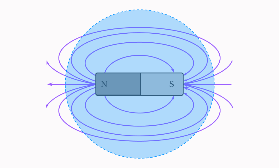 Bar magnet with Gaussian sphere