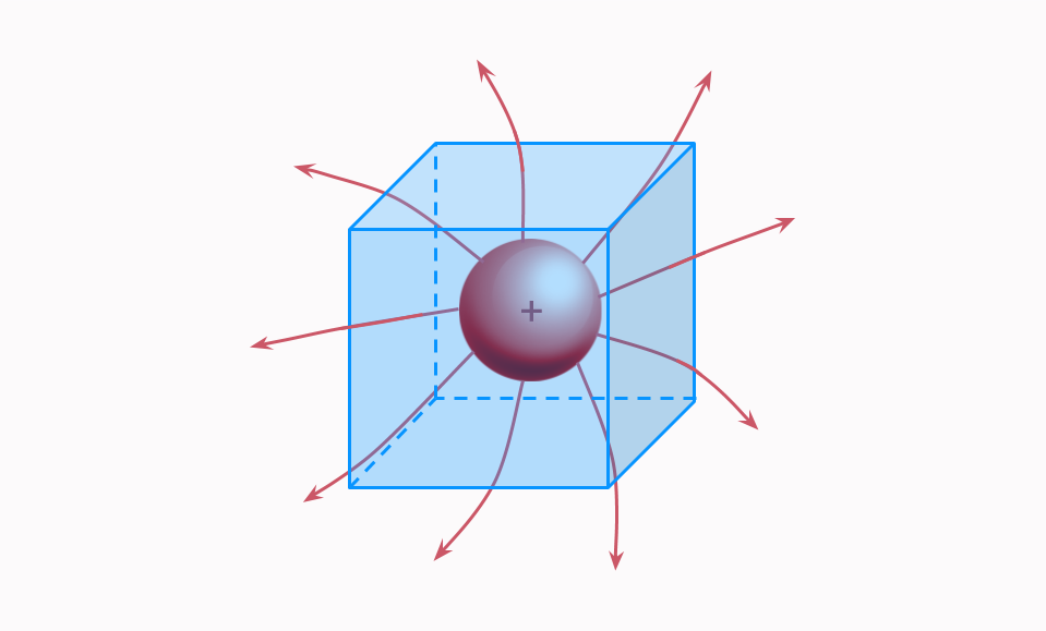 Positive charge in a Gaussian cube