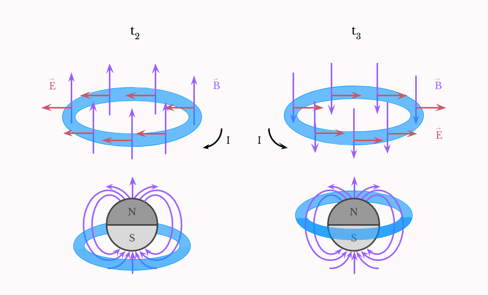 Induced electric field reverse