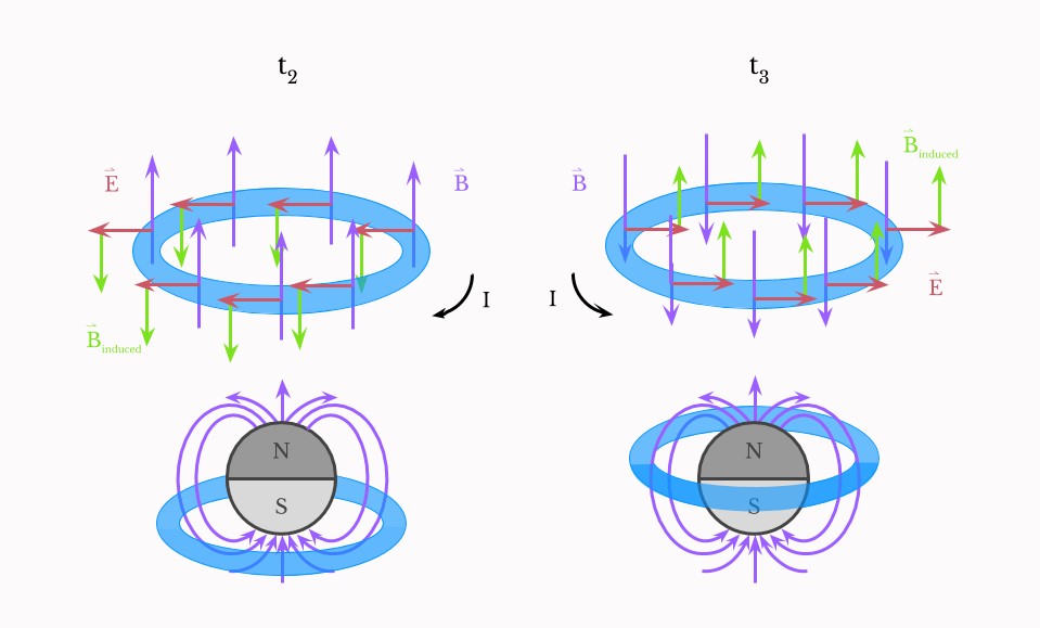 Induced magnetic field reverse
