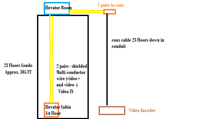 [DIAGRAM_34OR]  Elevator Cameras Interference - Please Help!!! - Installation Help and  Accessories - CCTVForum.com | Camera Wire Diagram For An Elevator |  | CCTV Forum