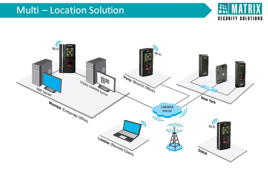 1768585252_Multi-LocationSolution.jpg.70fcc611537954162ea5e6a7a8649d7b.jpg