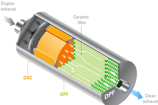 diesel-particulate-filter