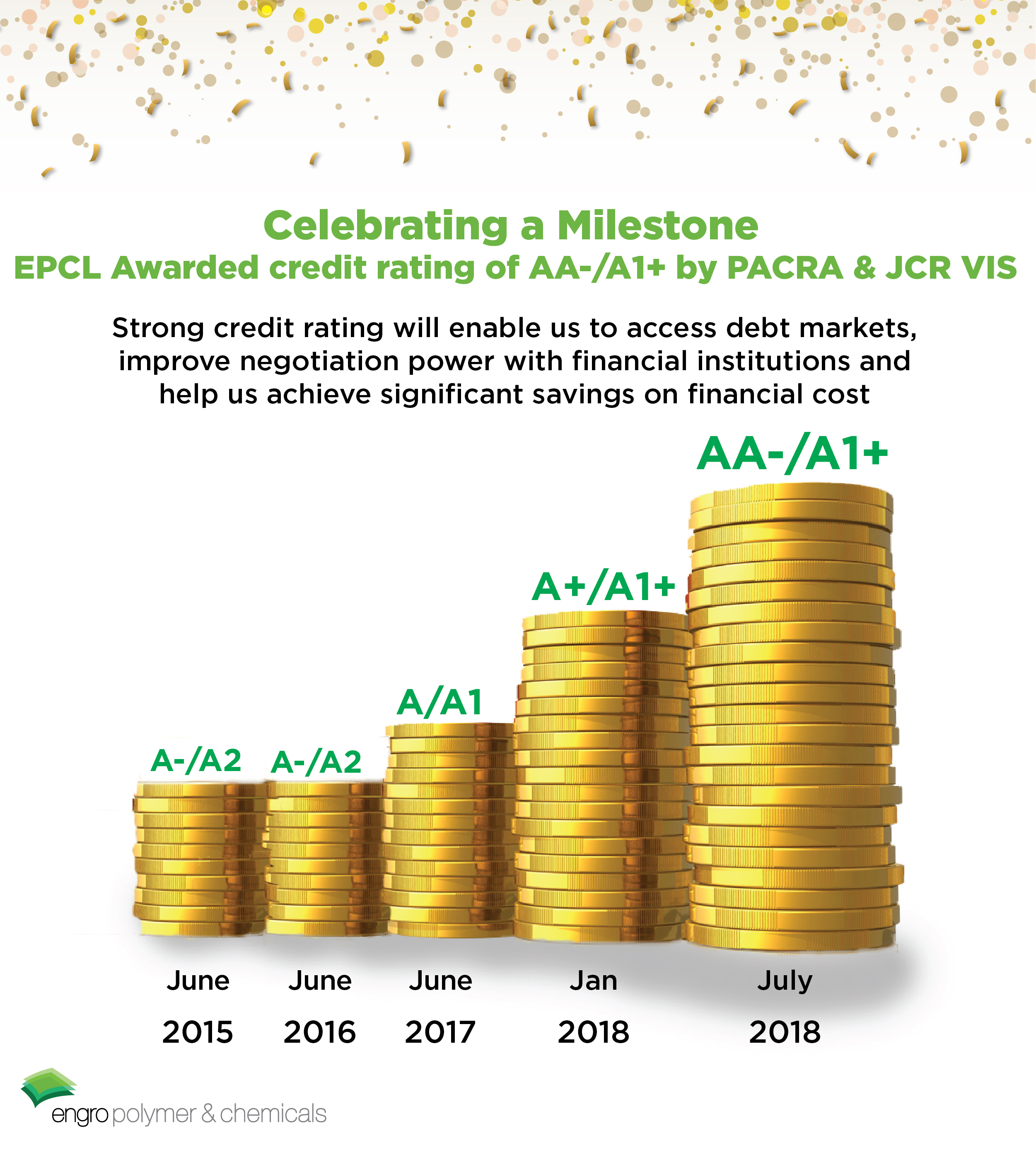EPCL Awarded credit rating of AA-/A1+