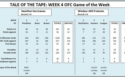 """OFC Game of the Week (4):  """"Tale of the Tape"""""""