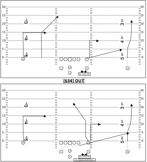 An example run-play template, including player positions and movement, yardage markings and hash marks.