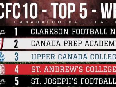 CFC10 Non-public RANKINGS (3): New #1 first time in 3 years