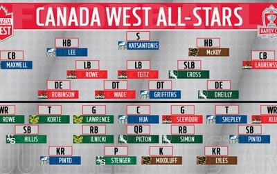 CanadaWest All-Stars: Ilnicki, Katsantonis, Stenger unanimous selections, including multiple CFC100s