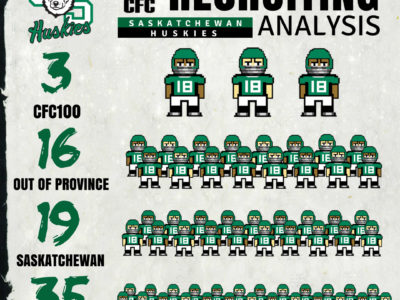 U Sports Recruiting Analysis (CanWest): Huskies collect three CFC100s