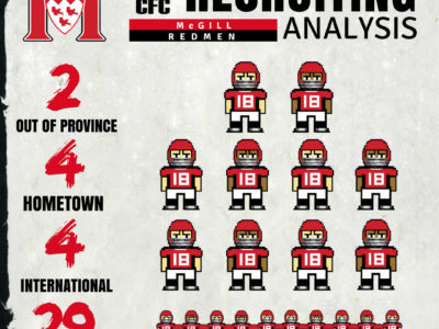 U Sports Recruiting Analysis (RSEQ): McGill add some international flavour