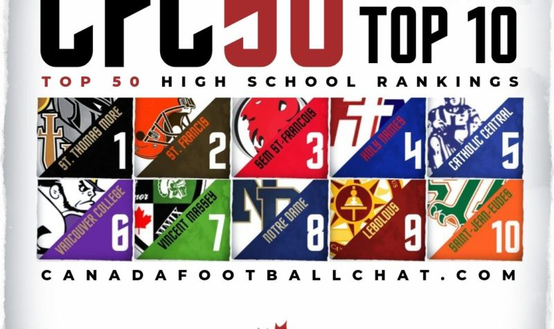 CFC50 2019 High School RANKINGS (3): Top 5 status quo, all provinces in play going into week 4