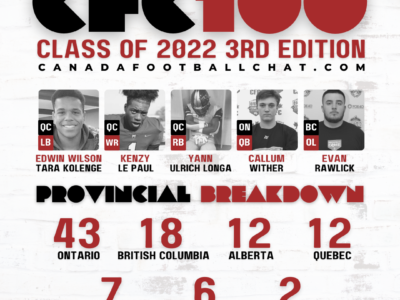 CFC100 Class 2022 3rd Edition PLAYER RANKINGS