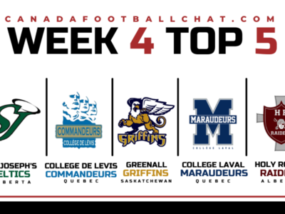 CFC25 Small School RANKINGS (WEEK 4): Another Alberta program joins the top five as B.C. falls