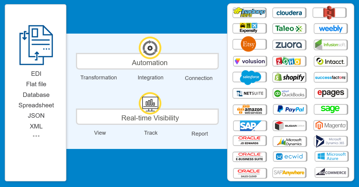 Automation and real-time visibility enhance the application integration process