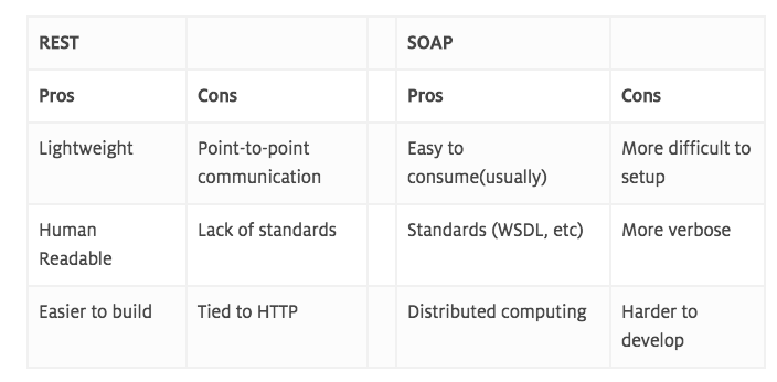 SOAP vs REST Web Service