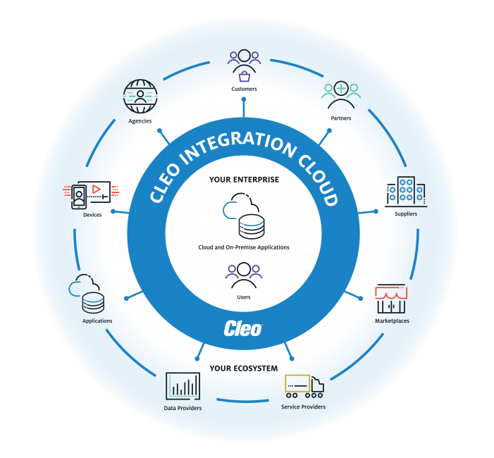 Cleo Integration Cloud: Cloud and On-Premise Application and B2B Integration