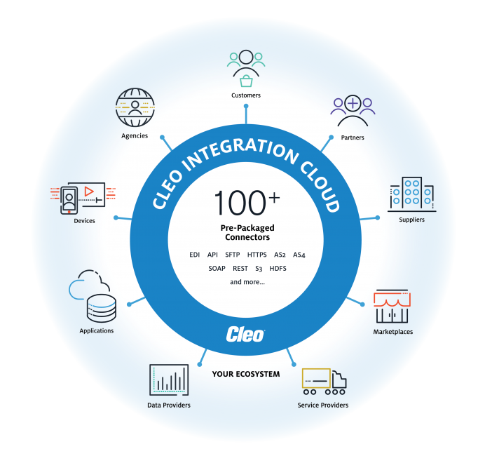 Cleo Integration Cloud: Pre-Packaged Connectors and APIs for Application and B2B Integration