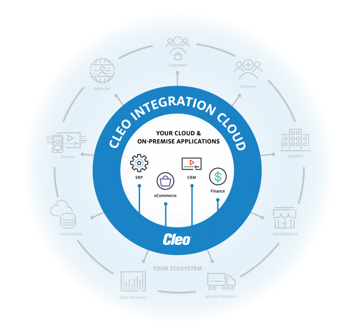 Cleo Integration Cloud: ERP, eCommerce, CRM and Finance Systems Integration