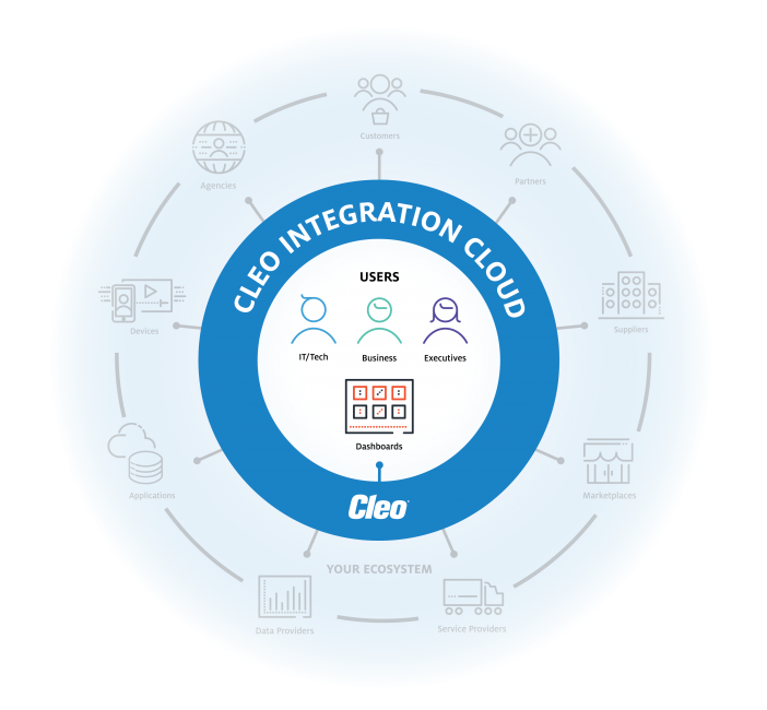 Cleo Integration Cloud: Persona-based Dashboards to Manage Integration Flows
