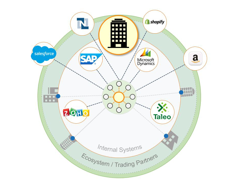 Better understand EAI and solidify your enterprise application integration strategy.