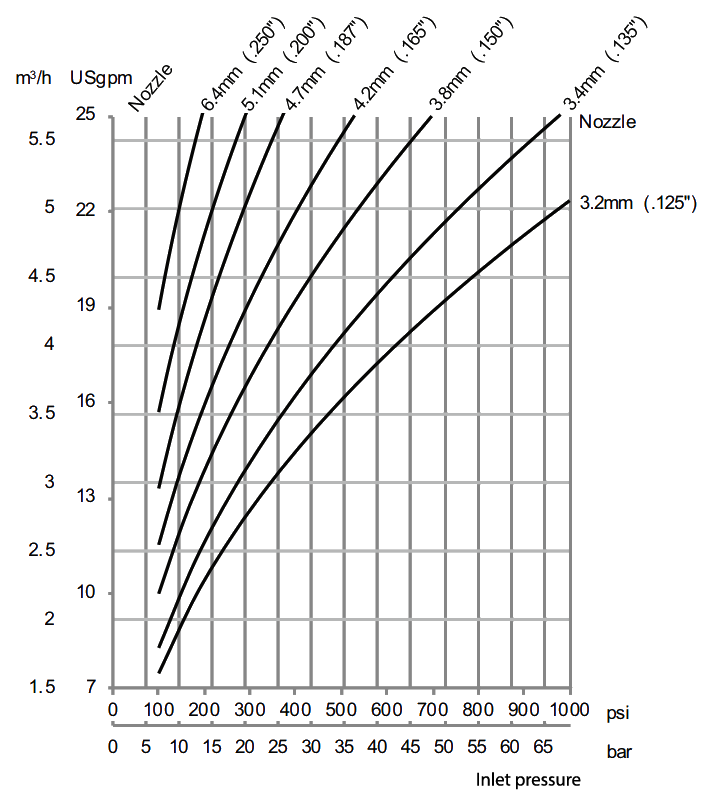 Gamajet-5-Flow-Rate-Diagram