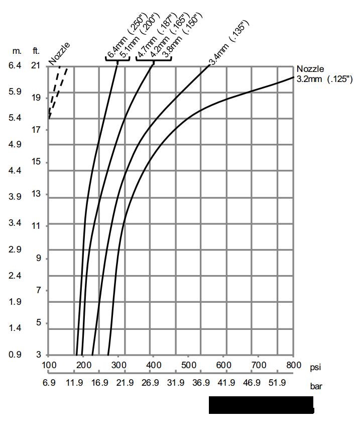 Gamajet-5-Impact-Throw-Length