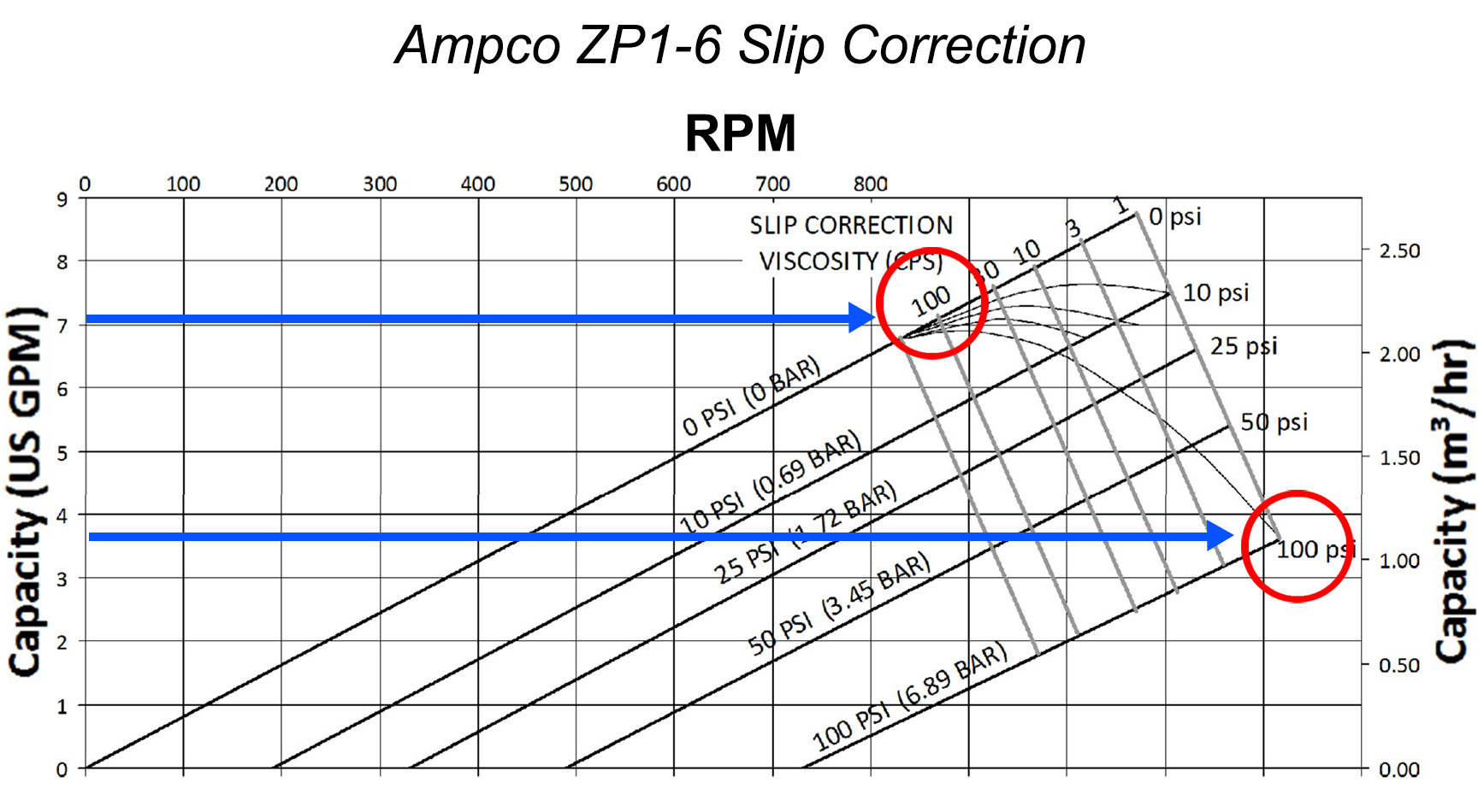 How to read a positive displacement pump curve figure 2