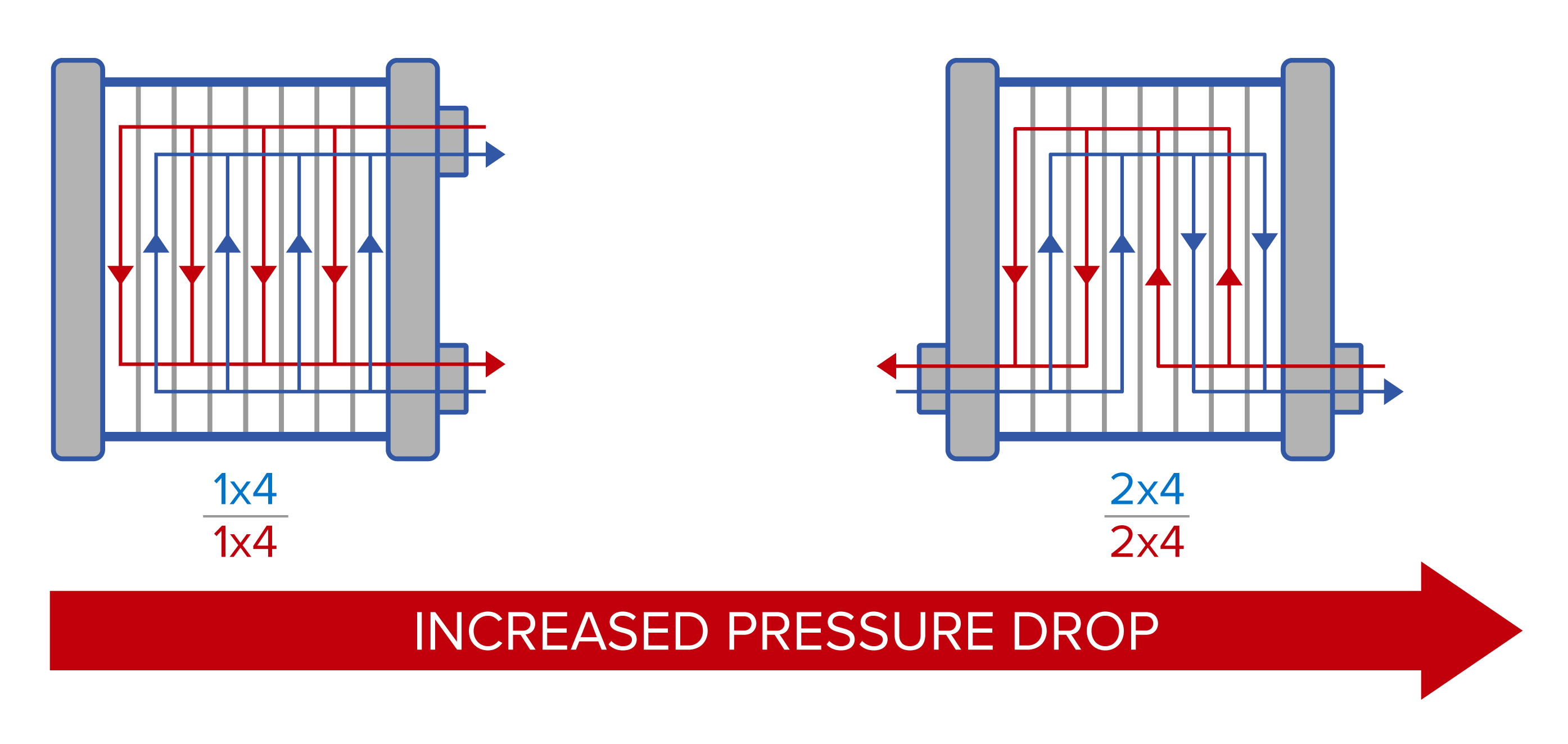 Plate and Frame Heat Exchanger - Increased Pressure Drop