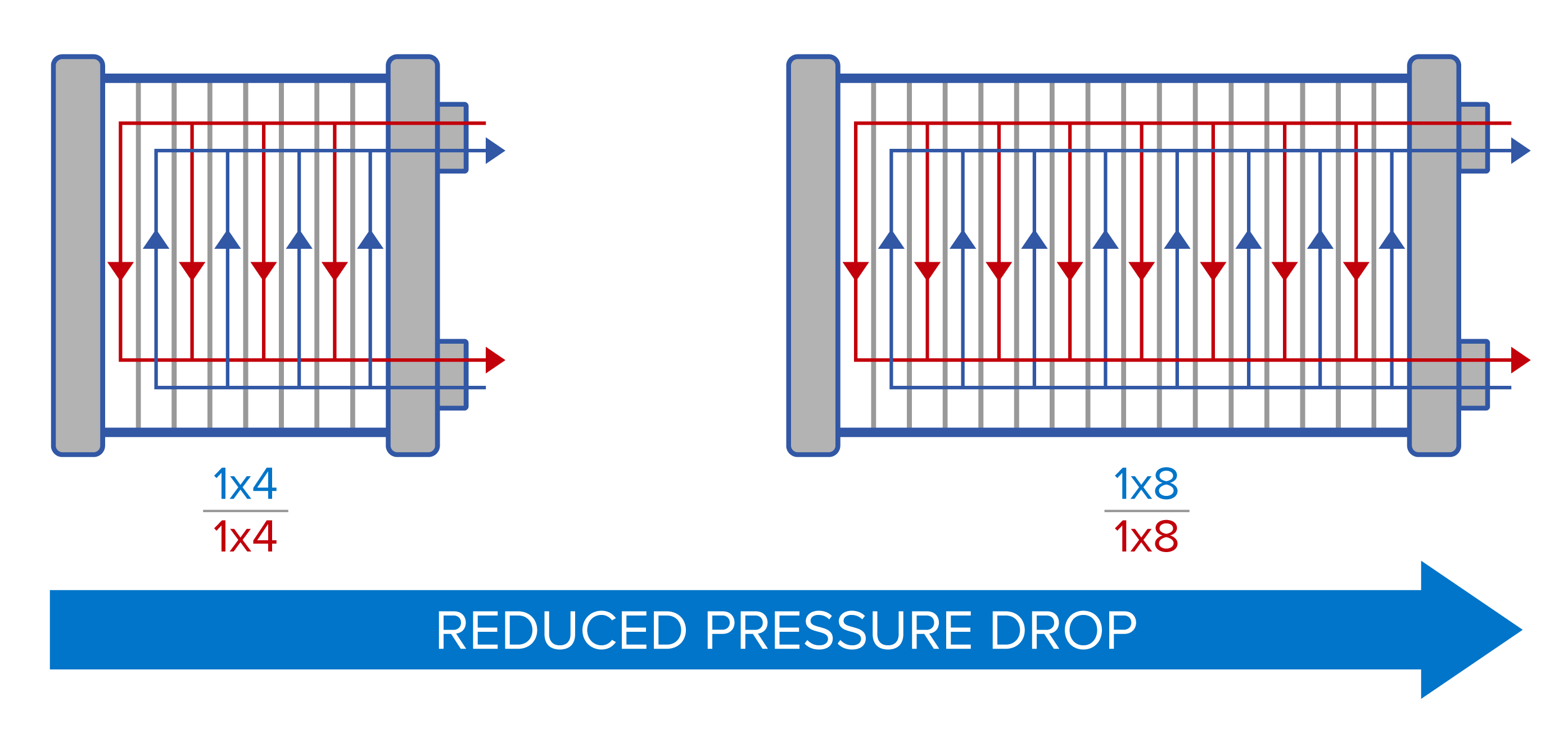 Plate and Frame Heat Exchanger - Reduce Pressure Drop