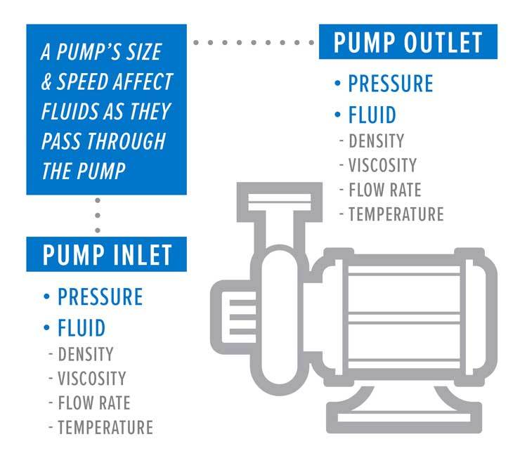 Pump Sizing Graphic
