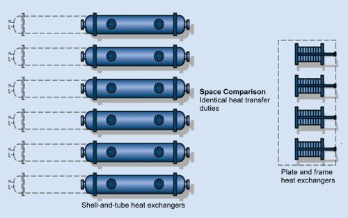 Heat Exchanger: How to Select the Right One - Floorspace Illustration