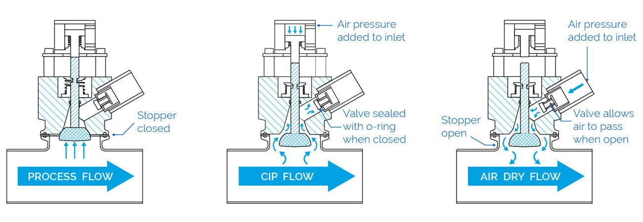 Lead In Photo Air Blow Check Valve