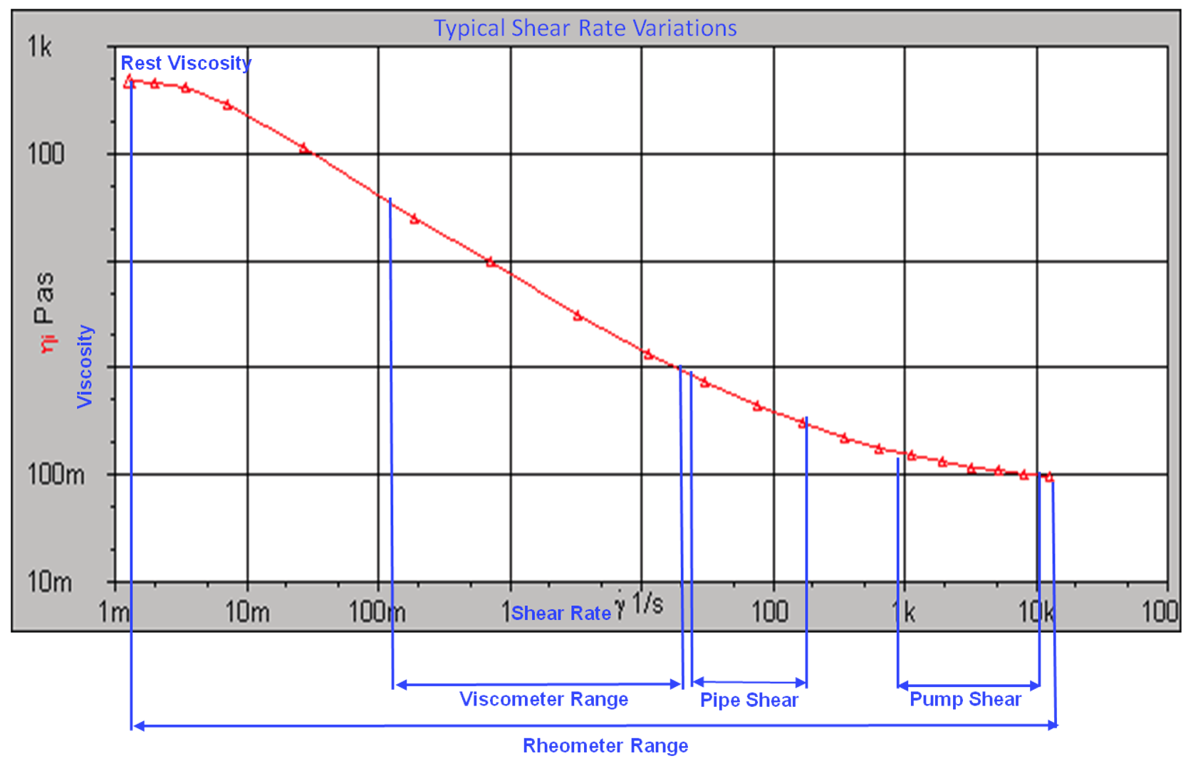 newtonian-non-newtonian-fluids-viscosity-and-pump-shear-curve