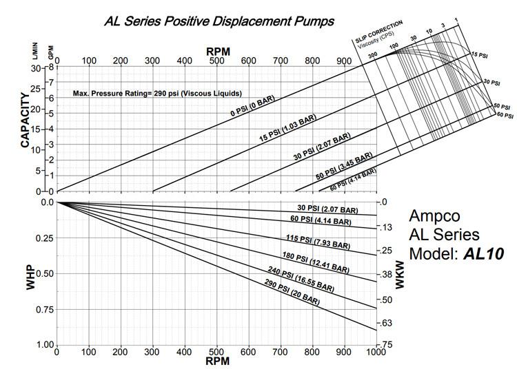 Rotary Lobe Pump - Pump Curve