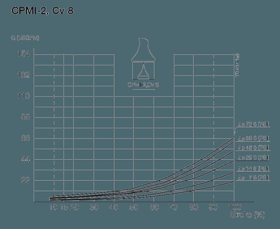 Alfa-Laval-CPMI-2-Cv-8-pressure-drop