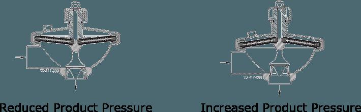 Alfa-Laval-CPMI-2-reduced-increased-product-pressure