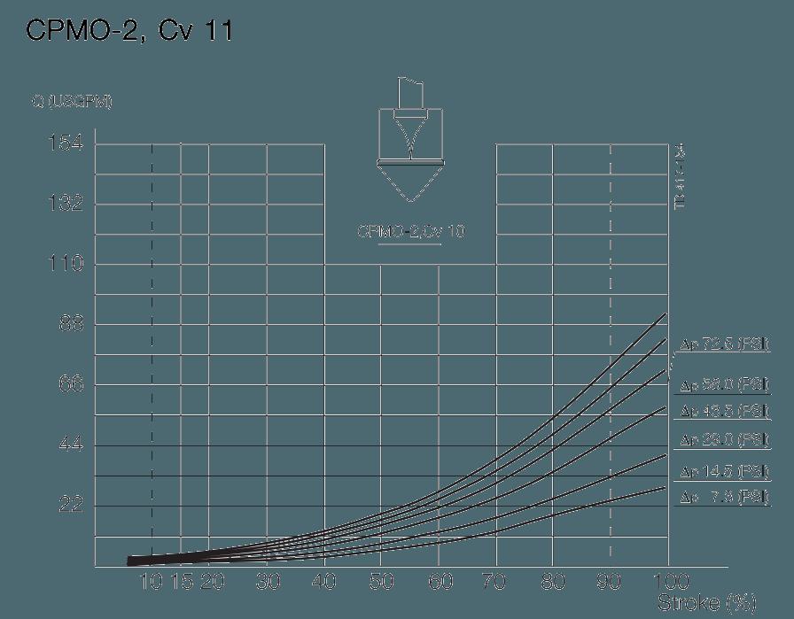 Alfa-Laval-CPMO-2-Cv-11-pressure-drop