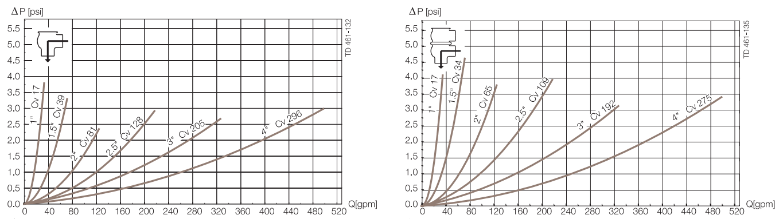 Alfa-Laval-Unique-7000-series-pressure-drop