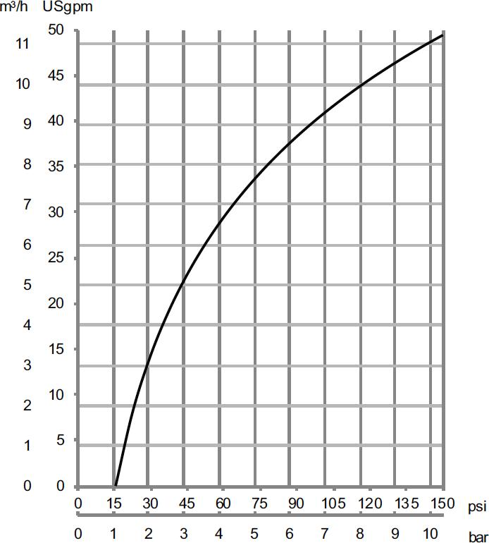Blade Clean Flow Rate