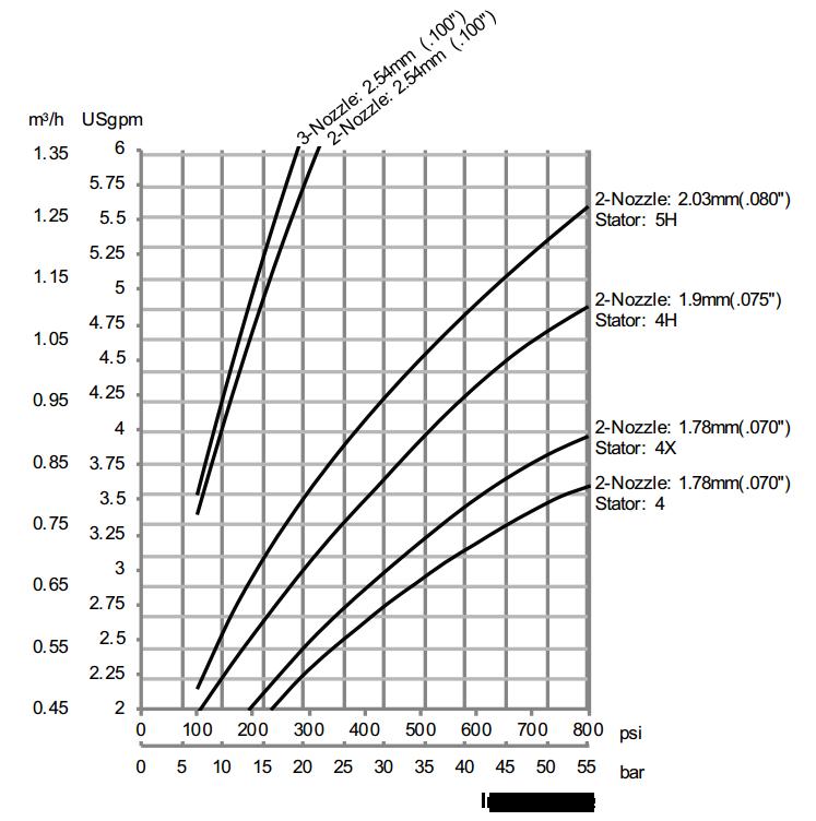 Gamajet-7-Flow-Rate-Diagram2