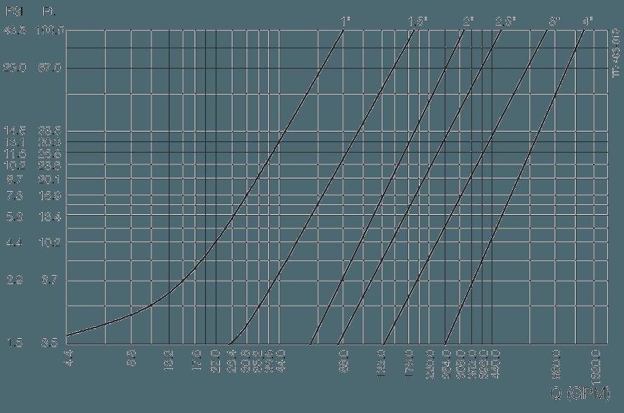 LKC-2-Pressure-drop-capacity-diagram